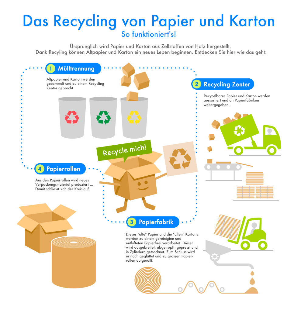 Recycling - so funktioniert's!